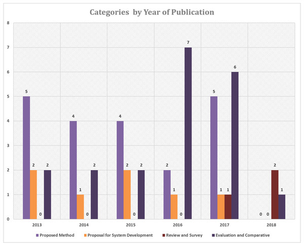 The number of articles in each category based on the year of publication.