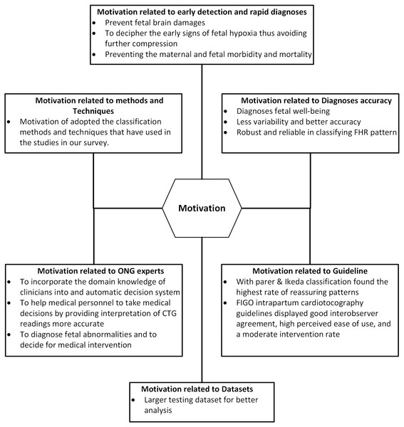 Motivation categories of feature extraction and cardiotocography classification.