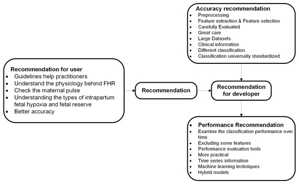 Recommended categories of feature extraction and cardiotocography classification.