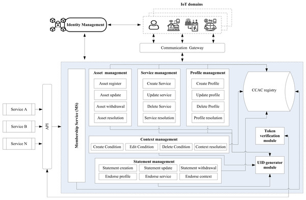 IoT-CCAC system architecture.