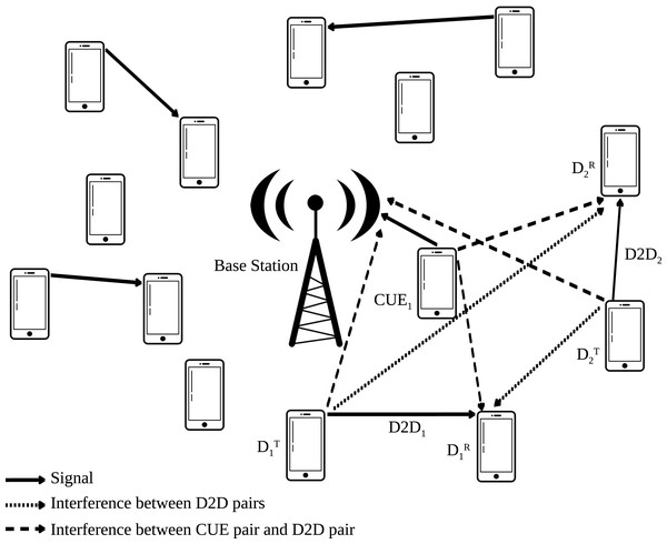 System model of D2D communications reusing the uplink resources of CUES.