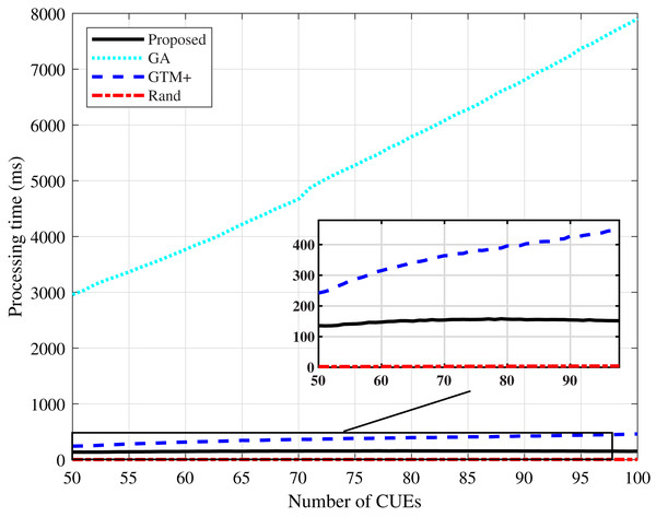 CDL-A channel model: processing time for different number of CUEs.