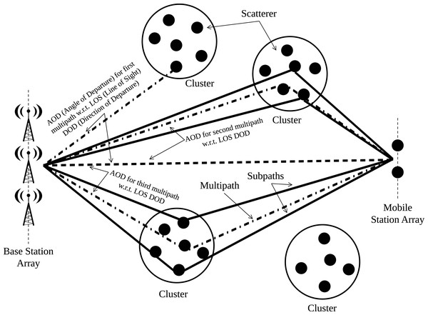 Representation of clusters for CDL model.