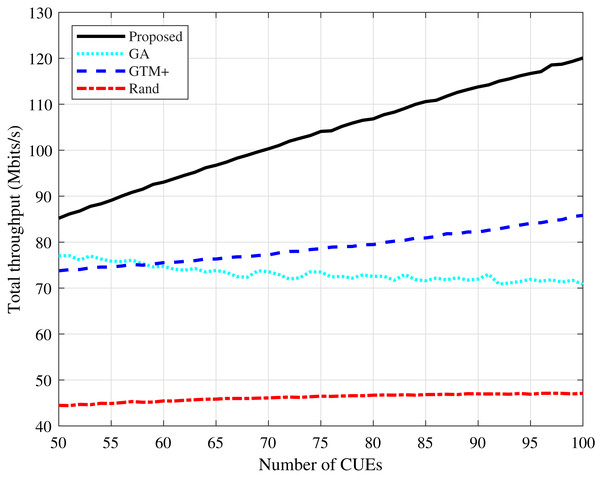 CDL-A channel model: total throughput for different number of CUEs.