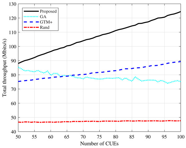 Rayleigh channel model: total throughput for different number of CUEs.