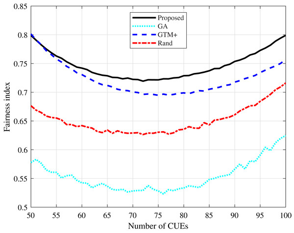 CDL-A channel model: fairness index for different number of CUEs.
