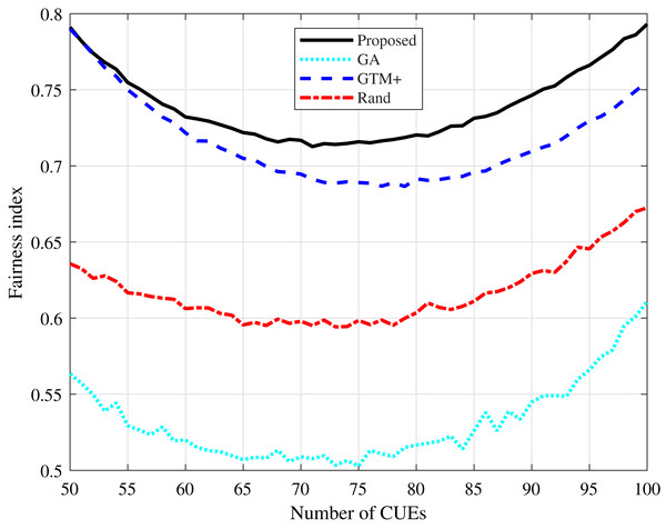 Rayleigh channel model: fairness index for different number of CUEs.