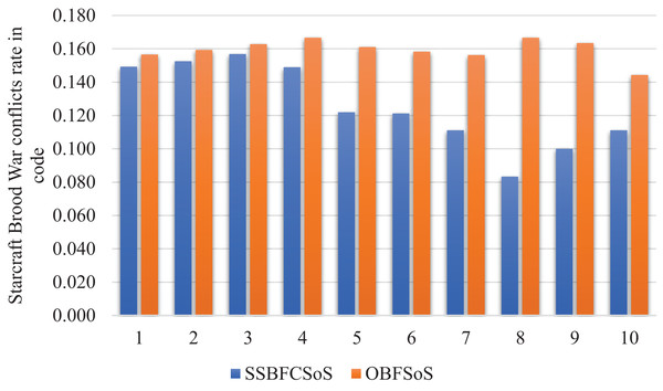StarCraft Brood War Conflicts rate in code after implementing SSBFCSoS vs. OBFSoS.