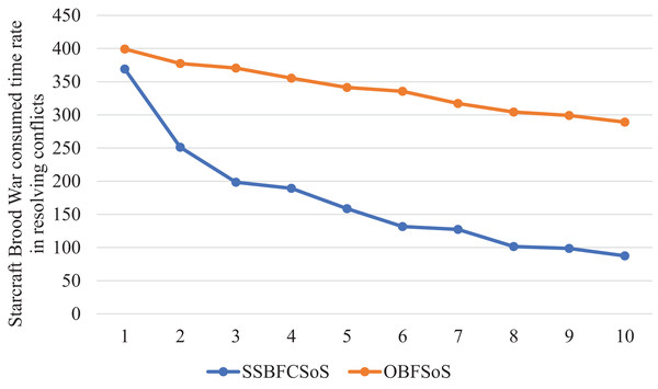 StarCraft Brood War Time consumed in conflicts resolving during implementing SSBFCSoS vs. OBFSoS.