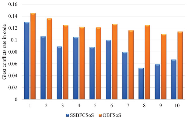 Glest conflict rate in code after implementing SSBFCSoS vs. OBFSoS.