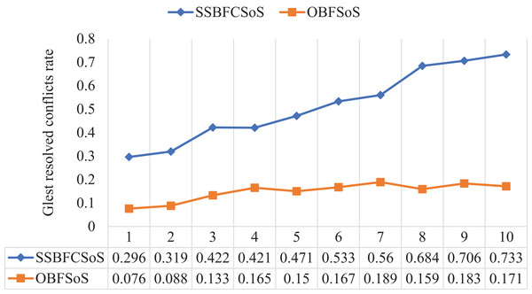 Glest resolved conflict rate after implementing SSBFCSoS vs. OBFSoS.