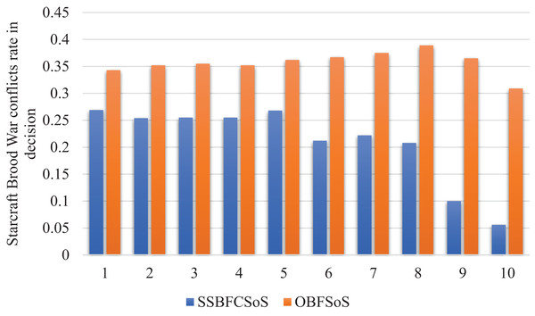 StarCraft Brood War Conflicts rate in decisions after implementing SSBFCSoS vs. OBFSoS.