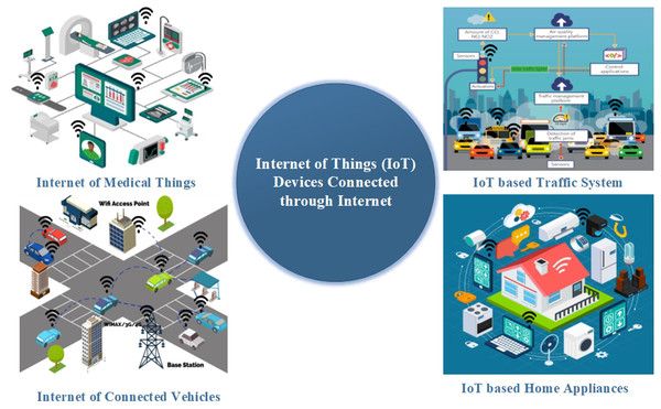 Different devices connected through internet in IoT based systems.
