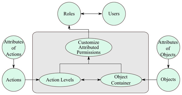 Customize attributed permissions.