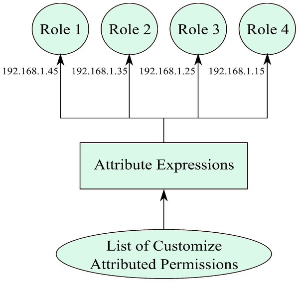 A view of attributed-permissions to attributed-roles assignment.