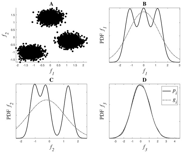 Weight system for relevance estimation. In (A), f1 and f2 can be seen. (B, C and D) show in black the PDFs pi of f1, f2 and f3 respectively, and in grey dotted line their fitted Gaussian gi.
