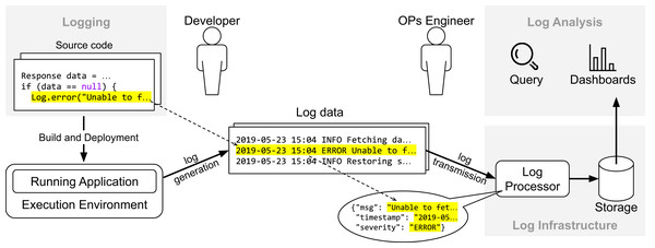 Overview of the life-cyle of log data.