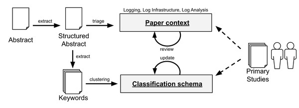 Data extraction and classification for RQ2. The dashed arrows denote the use of the data schema by the researchers with the primary studies.