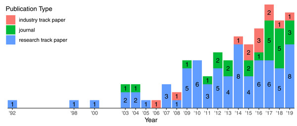 Growth of publication types over the years.