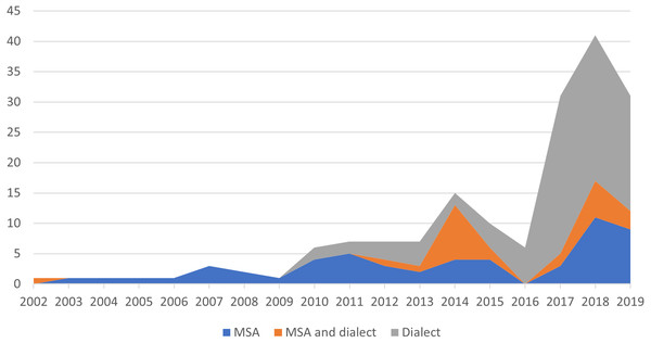 Percentage of Arabic corpora based on the type of corpus, from 2002 to 2019.