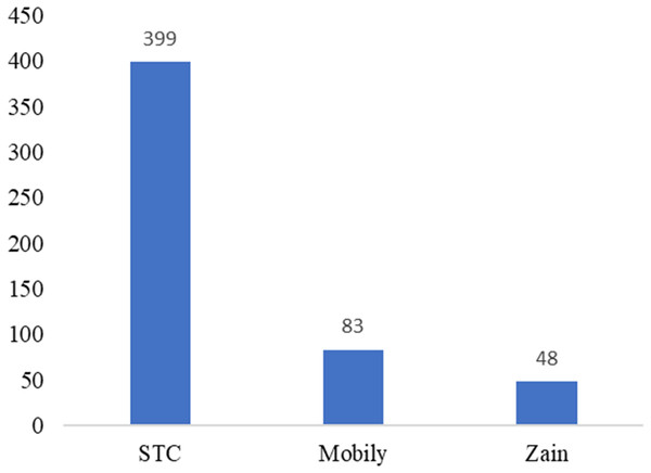 Number of participants based on telecom companies.