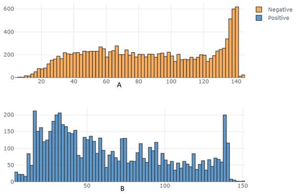 Tweet length distribution across sentiment.