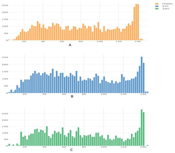 Tweet length distribution across companies.
