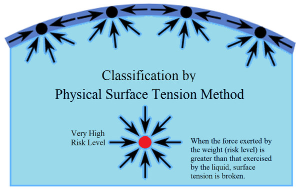 Classification method based on physical surface tension.