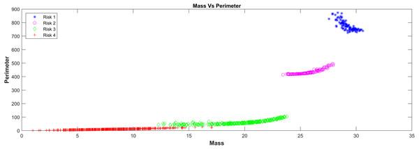 Mass Vs perimeter classification risk model.