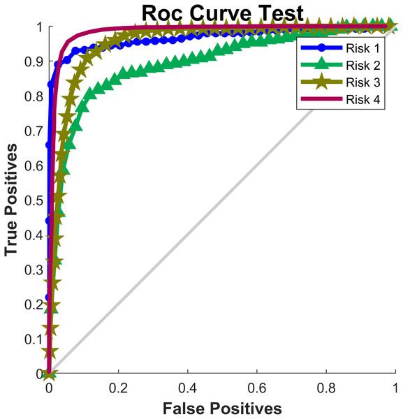 ROC Curve.