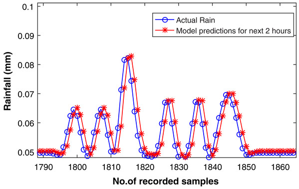 Rainfall forecasting for next 2 h.