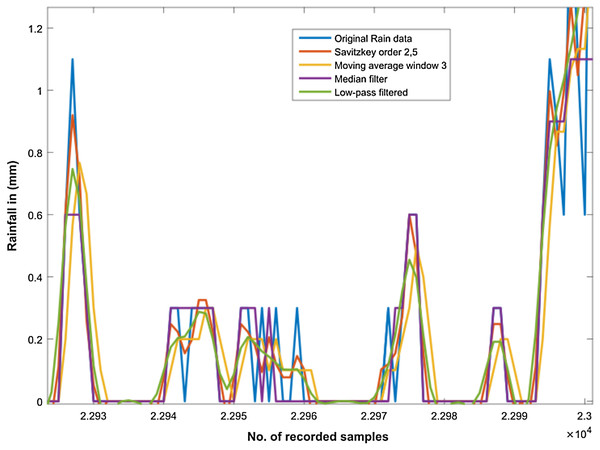 Filtering the rainfall time series.