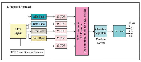 The block diagram of the proposed first approach to classifying the multi-class EEG signals.