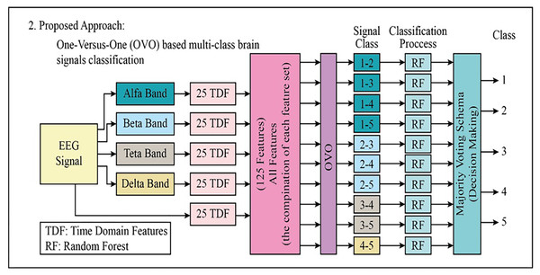 The block diagram of the proposed second approach to classifying the multi-class EEG signals.