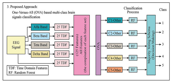 The block diagram of the proposed third approach to classifying the multi-class EEG signals.