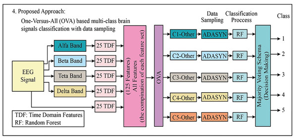 The block diagram of the proposed fourth approach to classifying the multi-class EEG signals.