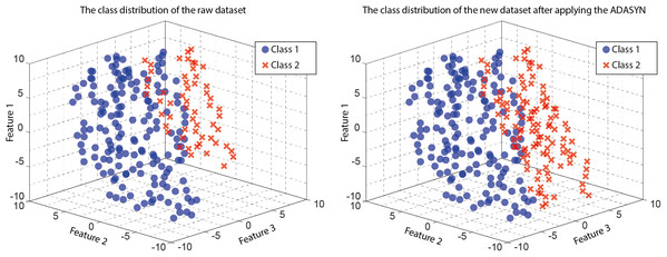 The working of ADASYN in a dataset.