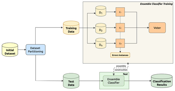 Overview schema of the considered hierarchical multiple classifier.