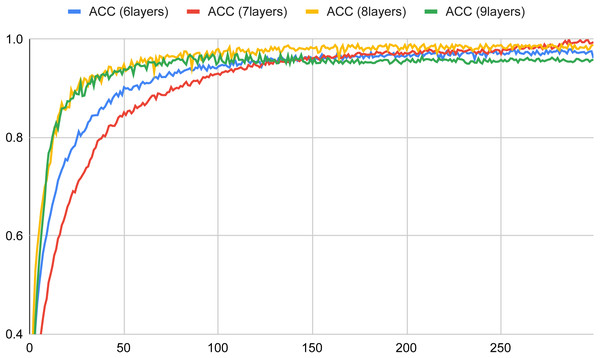 Accuracy versus the number of epochs with six, seven, eight and nine layers for the basic neural network (in a typical training session).