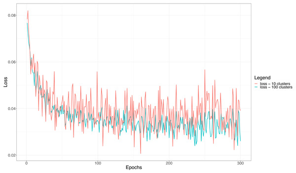 The training loss function for the ensemble classifier with 10 and 100 clusters in a typical training session.