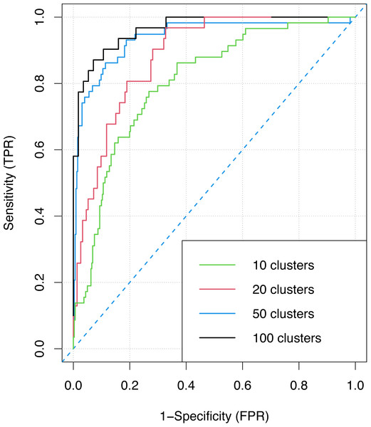 The ROC curve for the ensemble classifier with different numbers of clusters.