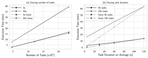 Workload scalability analysis when varying (A) number of tasks and (B) task duration on average.