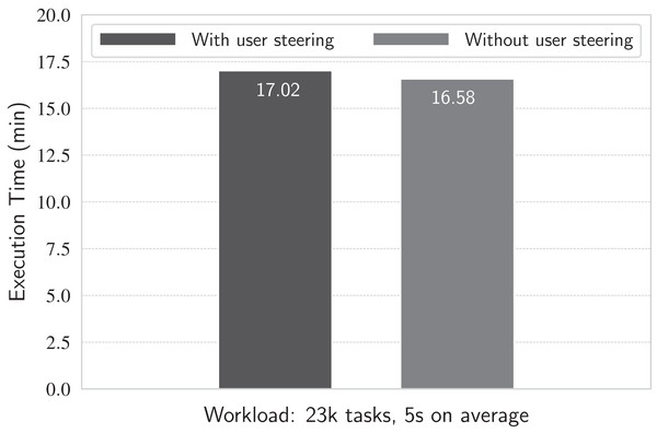 Running with and without runtime queries.
