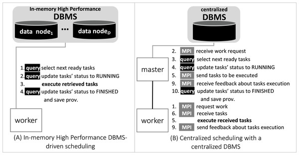 Comparison between centralized scheduling vs. DBMS-driven scheduling.