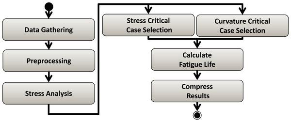 Risers Fatigue Analysis workflow.
