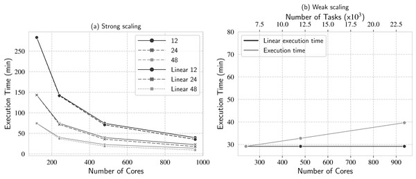 Scaling analyses: (A) strong scaling and (B) weak scaling.