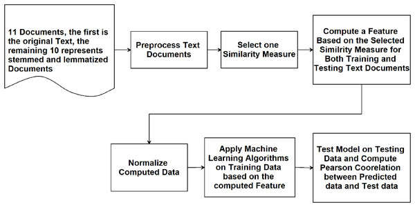 Flowchart illustrating the methodology adopted in this study.