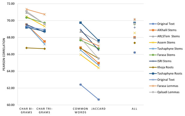 Pearson correlation for similarity measures applied immediately to the text of the data sets.