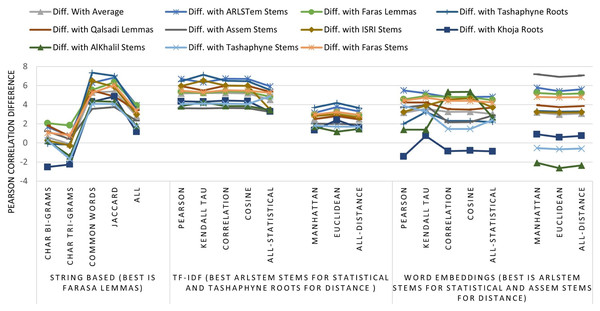 Pearson correlation Improvements after applying Stemming Algorithms for all similarity measures applied to Text of the dataset, TF-IDF vectors, and Word Embedding vectors.