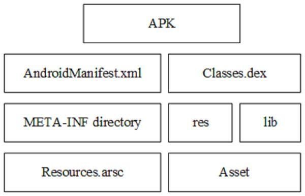 Apk file structure (Ren et al., 2020).